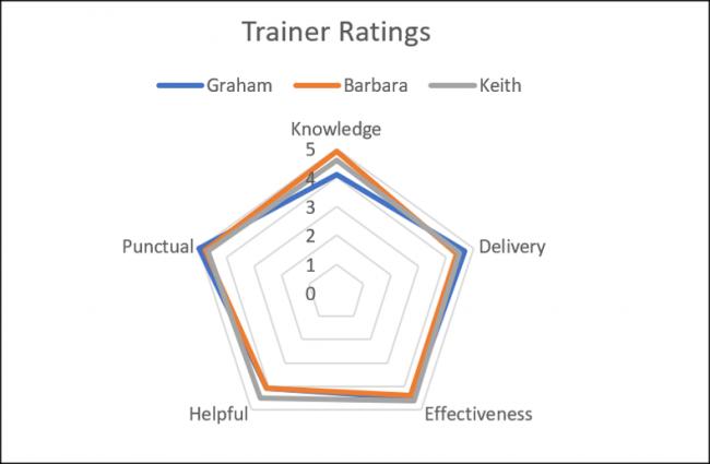Wykres radarowy z tytułem wykresu