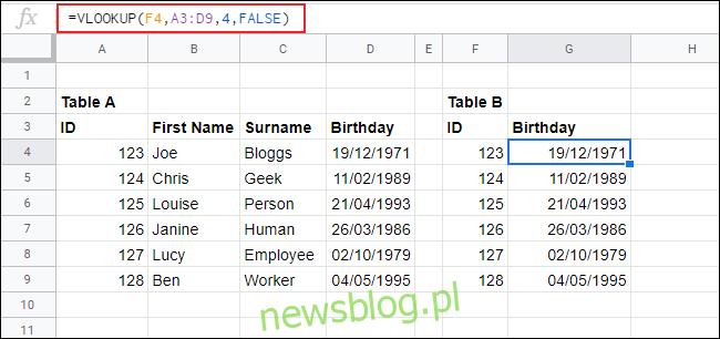 Funkcja WYSZUKAJ.PIONOWO w Arkuszach Google służy do dopasowywania danych z tabeli A do tabeli B.