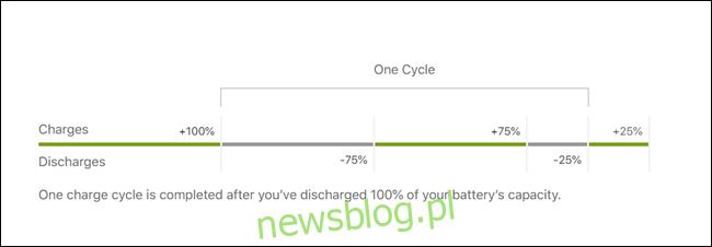 Naładowanie pokazujące cykl wyczerpywania, wyczerpujące 75% teraz, a 25% później, to 1 cykl, nawet jeśli ładujesz pomiędzy.