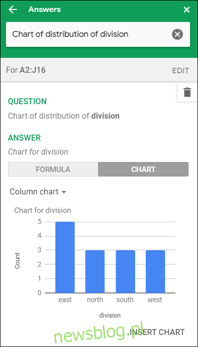 Wykres kolumnowy przedstawiający sprzedaż według działów w