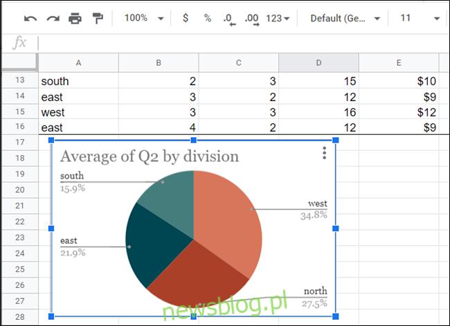 Wykres kołowy w arkuszu kalkulacyjnym.