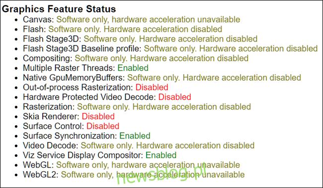 Lista funkcji korzystających z akceleracji sprzętowej. Zauważ, że większość z nich określa, że akceleracja sprzętowa jest wyłączona